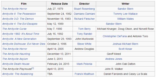 Amityville movies